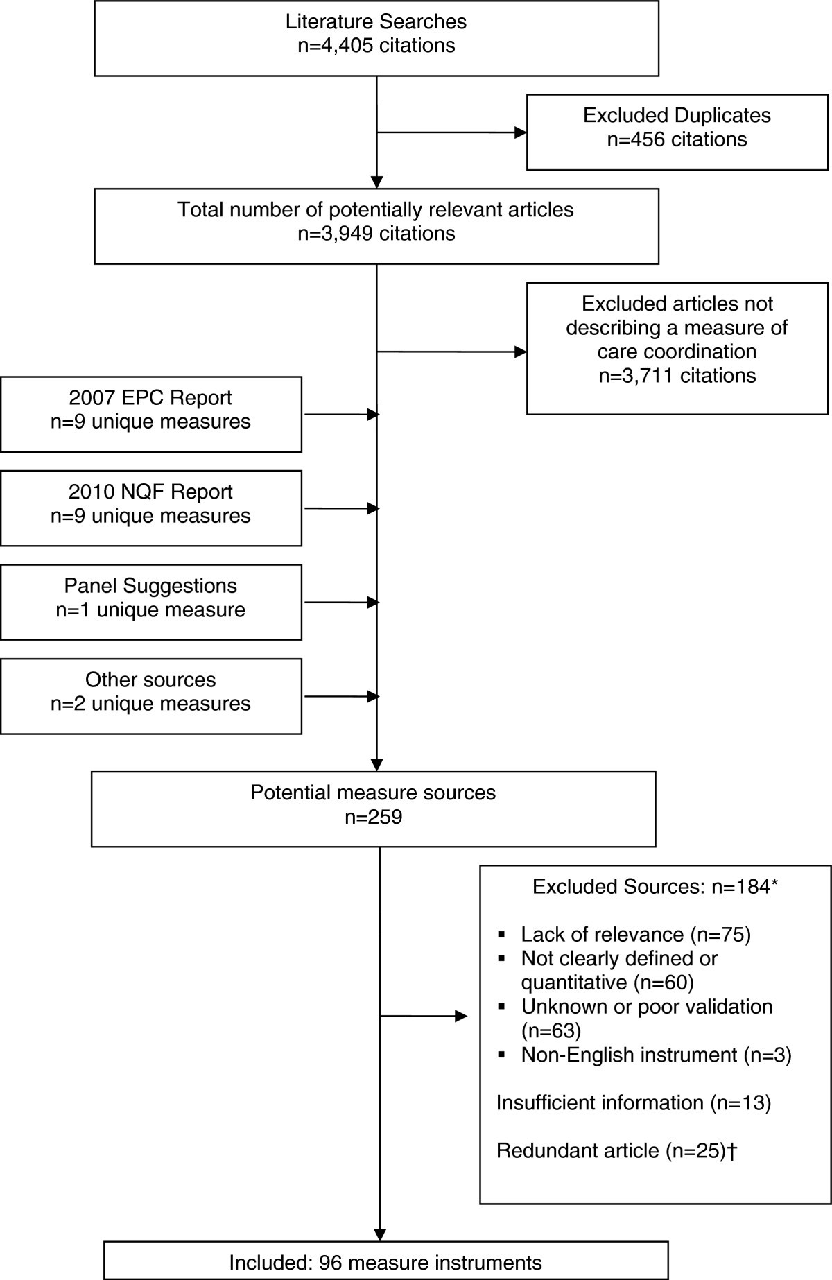 A systematic review of the care coordination measurement landscape