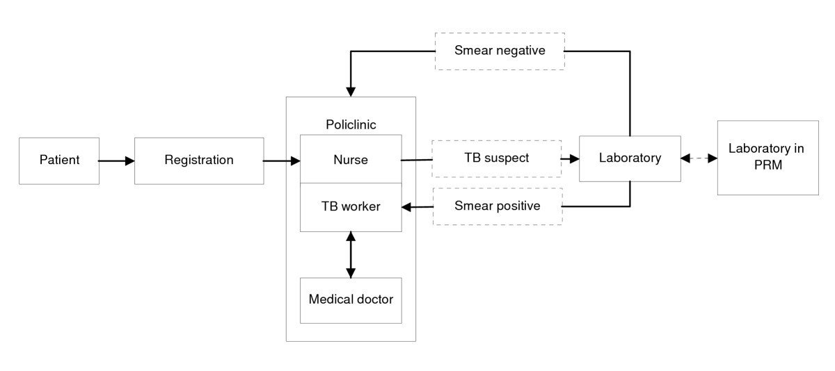 Obstacles for optimal tuberculosis case detection in primary health figure 1 ccuart Choice Image