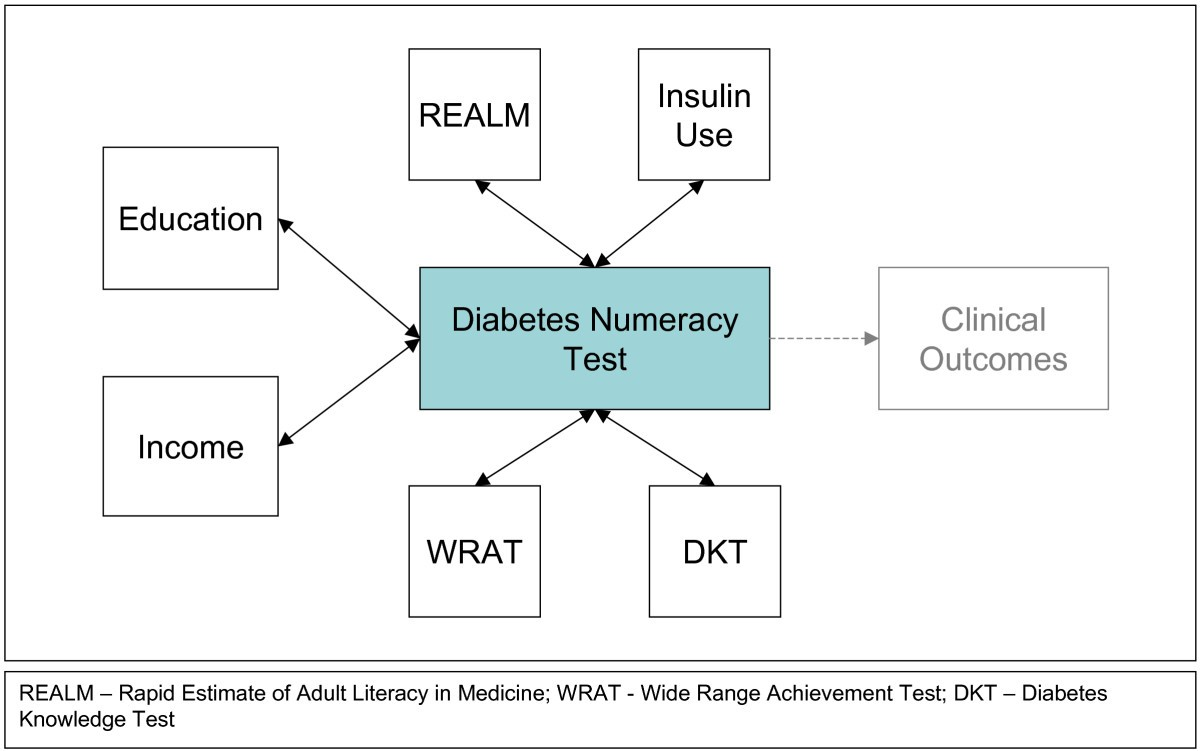 Development and validation of the Diabetes Numeracy Test (DNT) | BMC ...