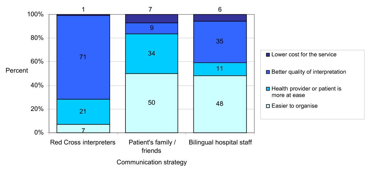 overcoming language barriers in nursing