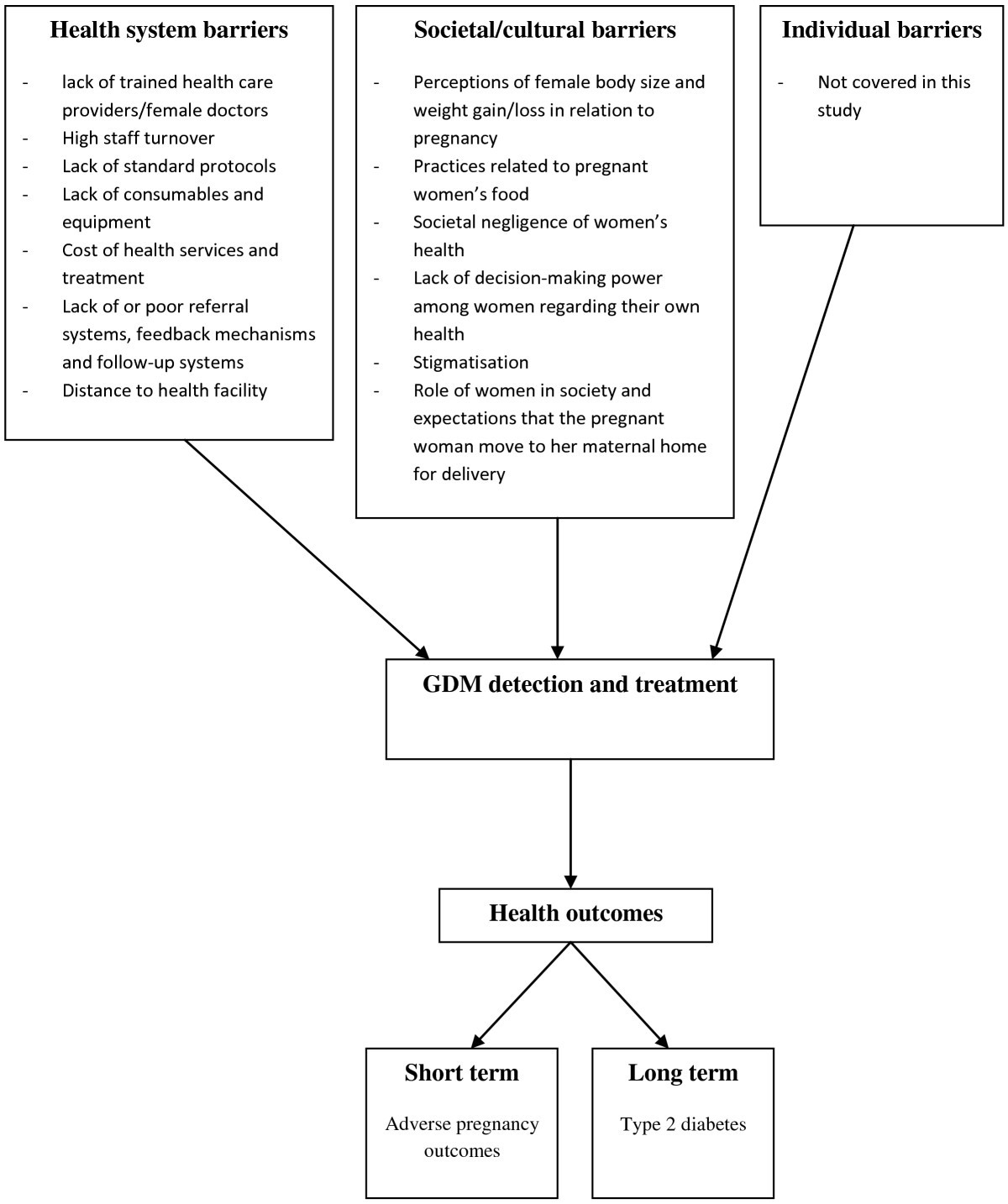 Health System And Societal Barriers For Gestational Diabetes