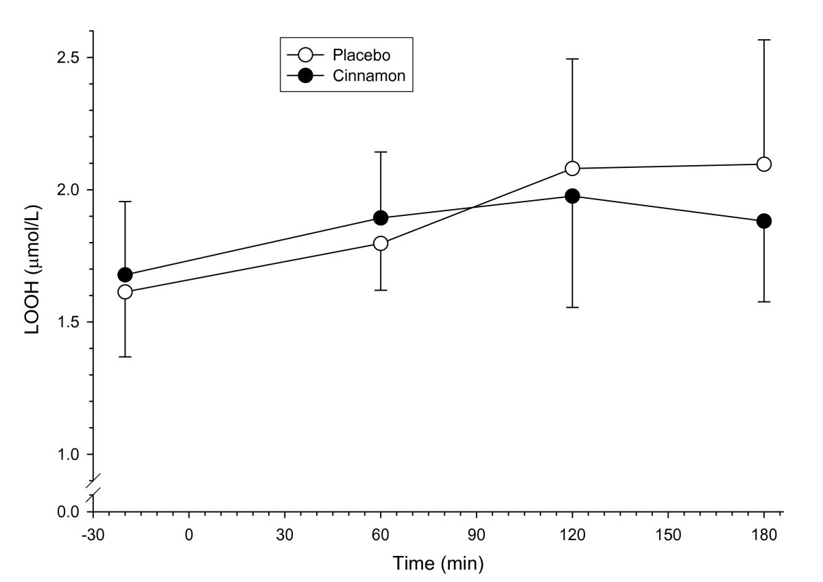 Effect of cinnamon on gastric emptying, arterial stiffness ... on