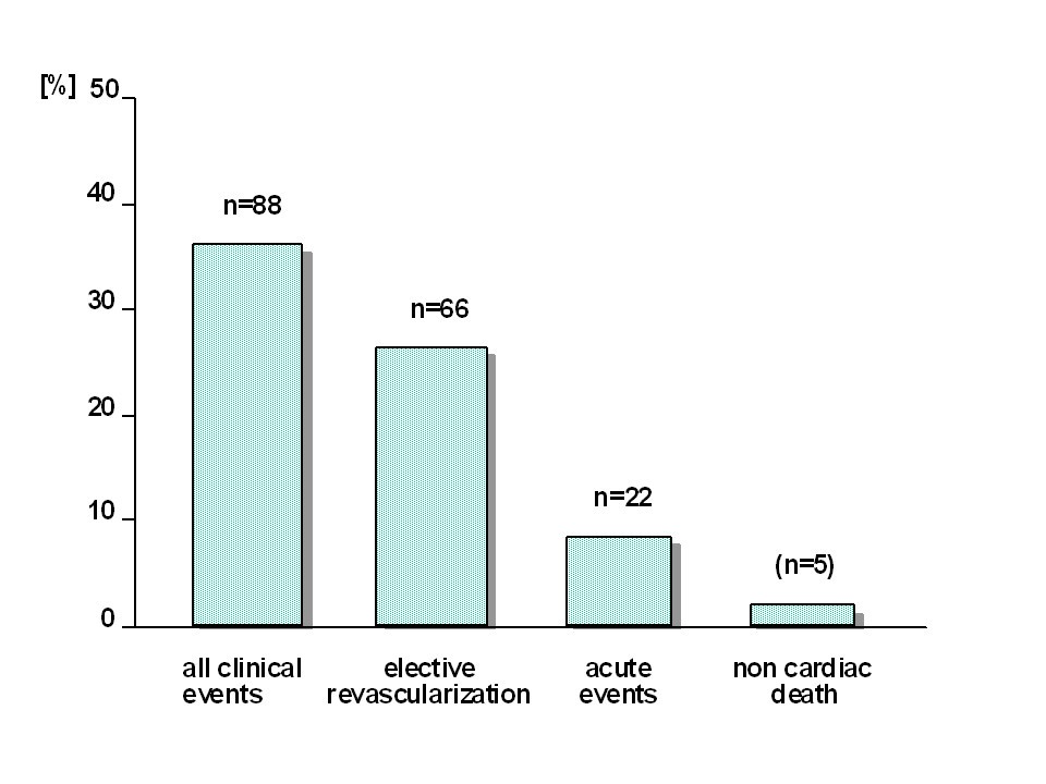 Hemostatic risk factors in patients with coronary artery disease and ...