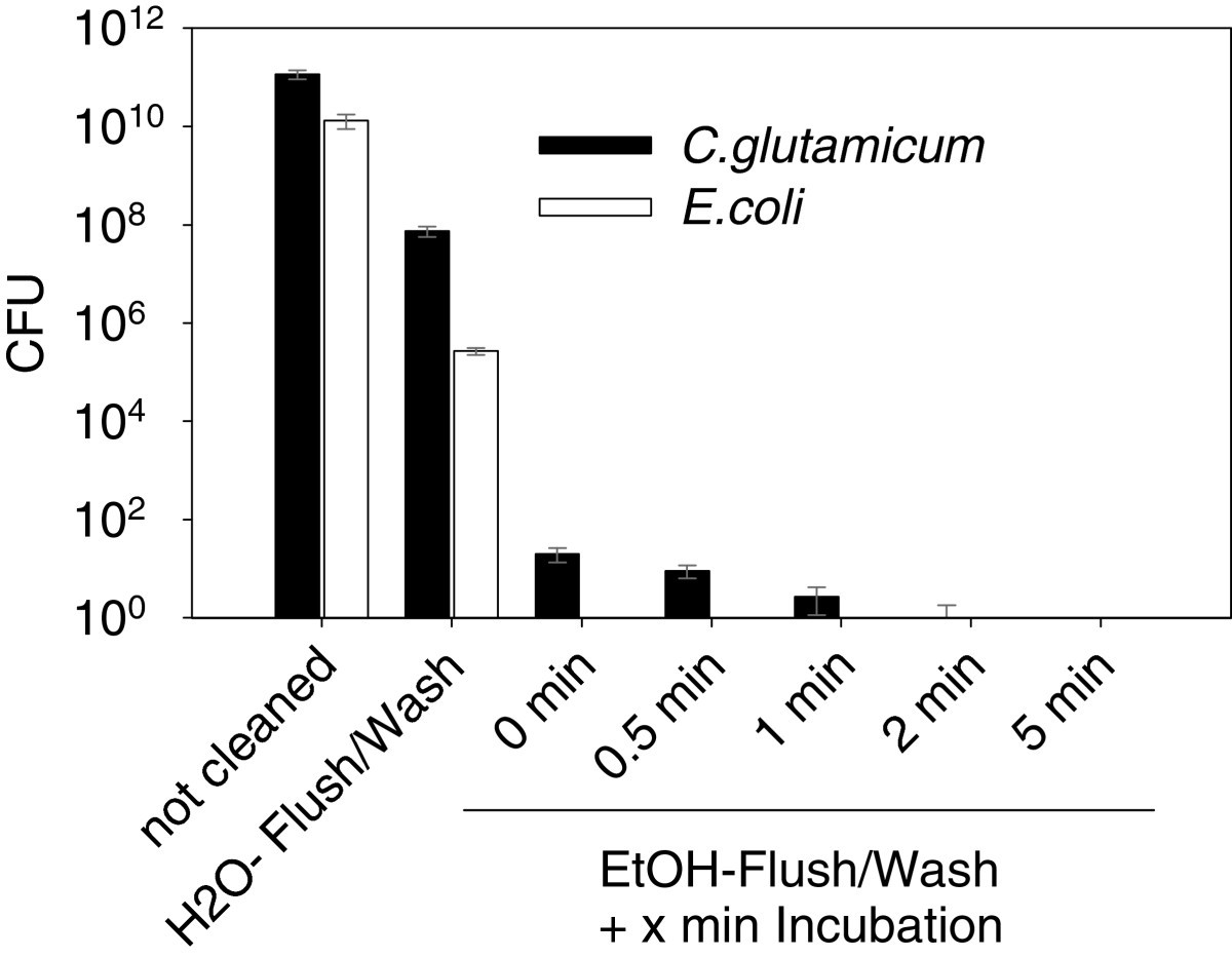 An Automated Workflow For Enhancing Microbial Bioprocess