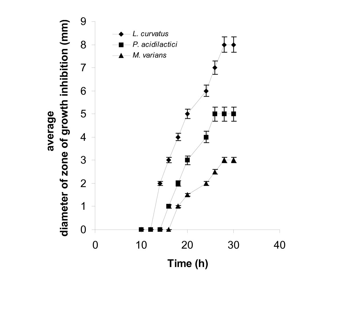 determination of stomatal index Stomatal index: the comparative microscopic study of stomatal index in four species of solanaceae emphasised that the least stomatal index (13%) of cannum at abaxial surface interestingly, the highest stomatal index d innoxia shown at adaxial surface has 25% and same index were at.