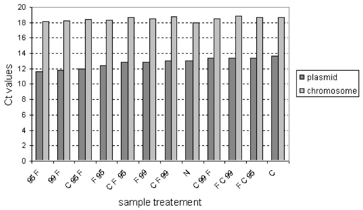 Improved determination of plasmid copy number using quantitative ...