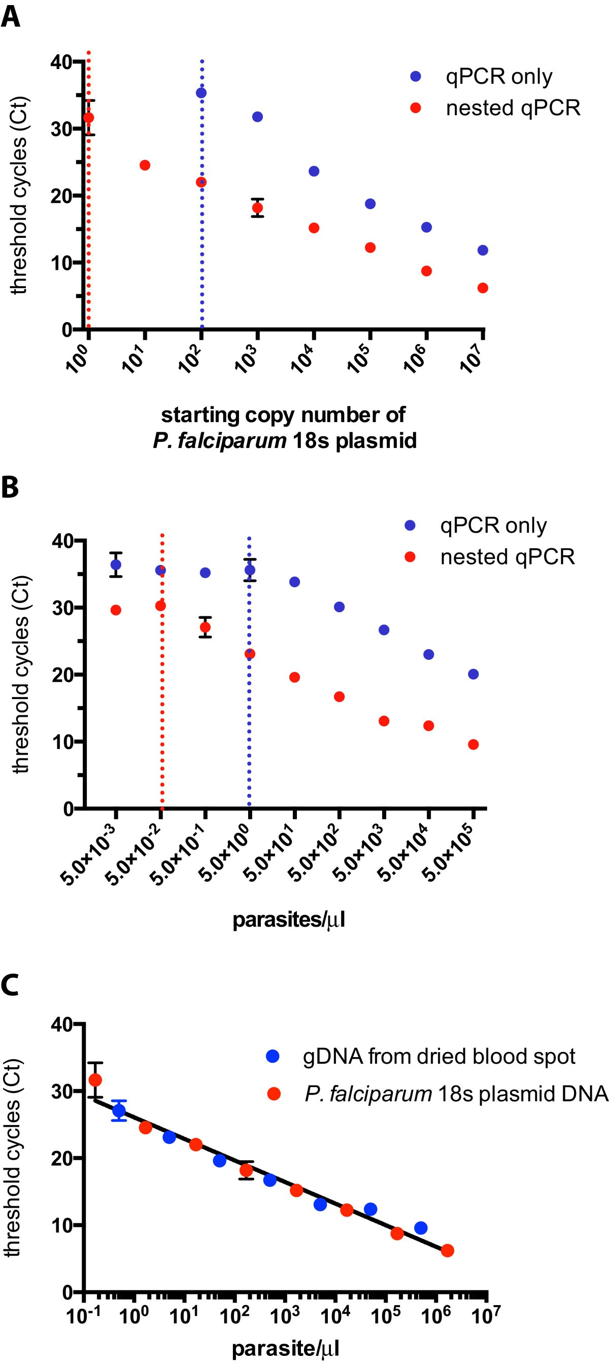A nested real-time PCR assay for the quantification of Plasmodium ...