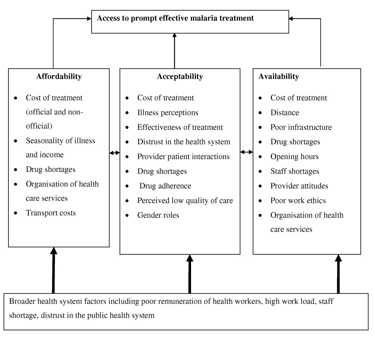 Barriers to prompt and effective malaria treatment among the poorest on