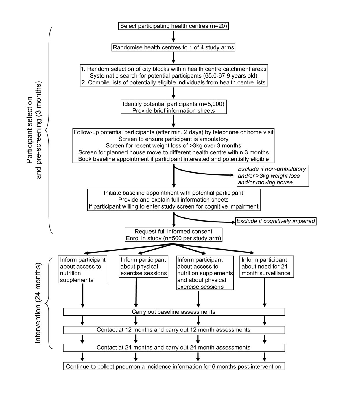 A Factorial Design Cluster Randomised Controlled Trial Investigating