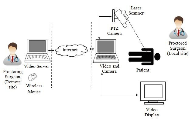 Telepointer Technology In Telemedicine A Review Biomedical
