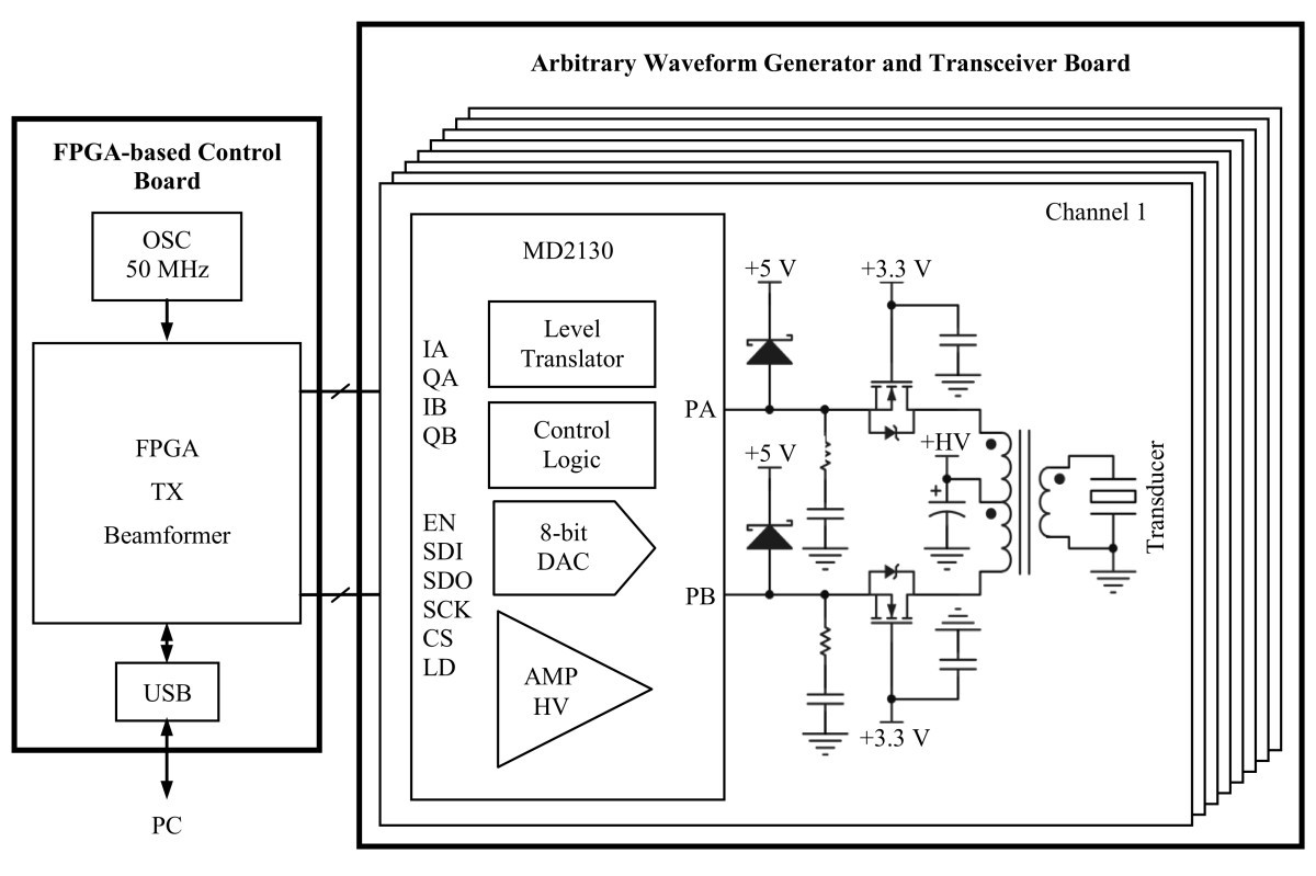 A Reconfigurable Arbitrary Waveform Generator Using Pwm Modulation Triangle Wave Schematic Figure 2 Block Diagram Of The