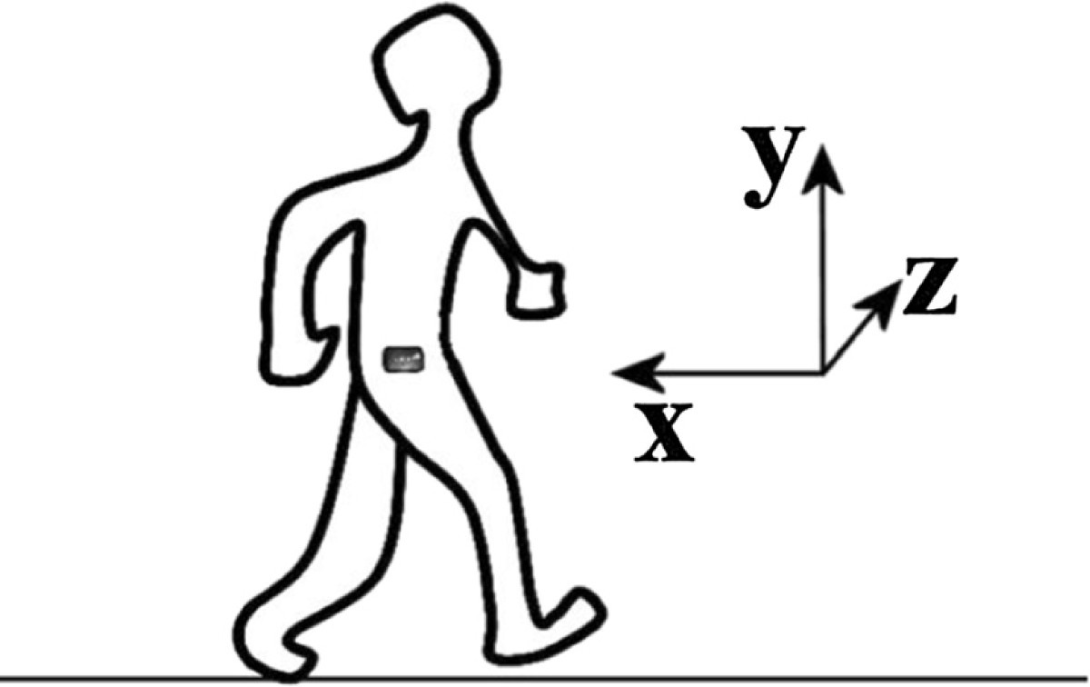 home based system for physical activity monitoring in patients with Well-Being Picture Scale Assessment Tool figure 4