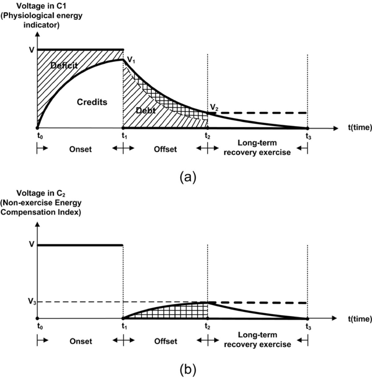 An Equivalent Circuit Model For Onset And Offset Exercise Response The Time Constant Of Rc First Figure 4