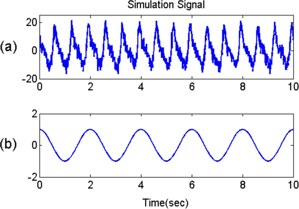 Real Time Estimation Of Respiratory Rate From A Photoplethysmogram 60 Hz Band Reject Filter Public Circuit Online Simulator Figure 7 Simulation Signal
