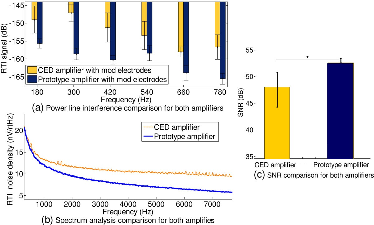Development Of An Ultra Low Noise Miniature Signal Conditioning 60 Hz Band Reject Filter Public Circuit Online Simulator Figure 13