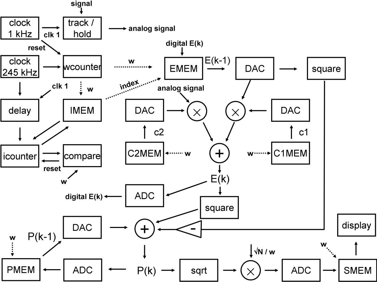 Software Algorithm And Hardware Design For Real Time Implementation Fastest 14 Bit Sample Hold Amplifier Figure 6