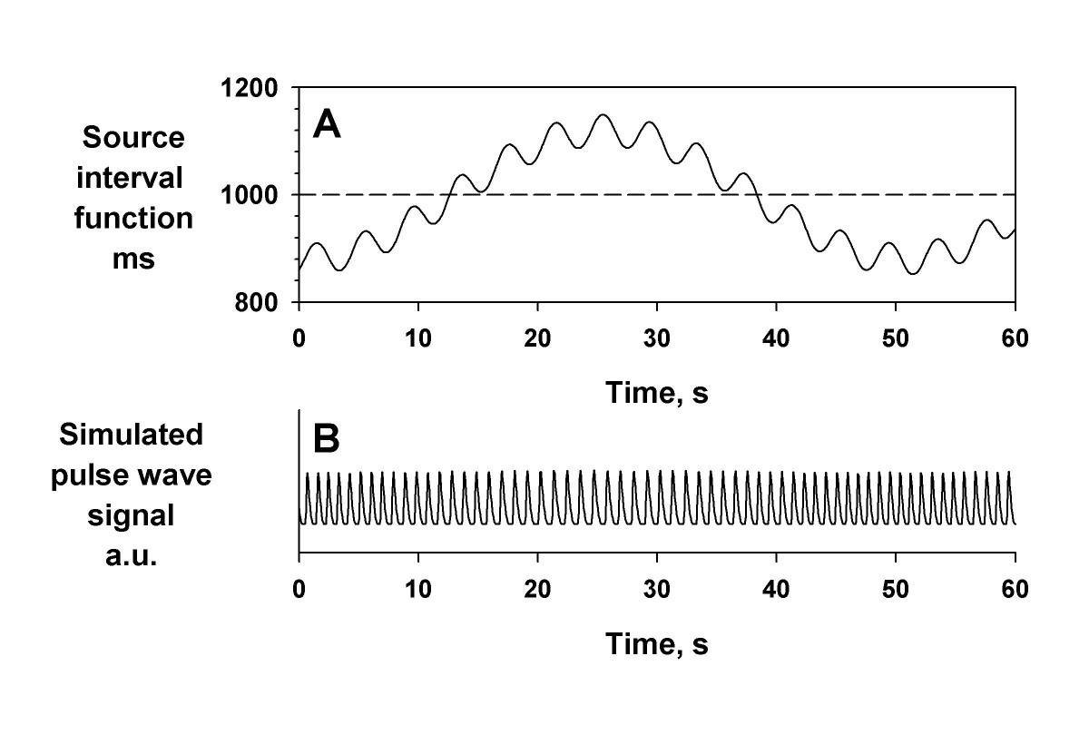 Assessment Of Pulse Rate Variability By The Method Circuit Expects Pulses Active Low At Intervals Less Than Its Figure 1