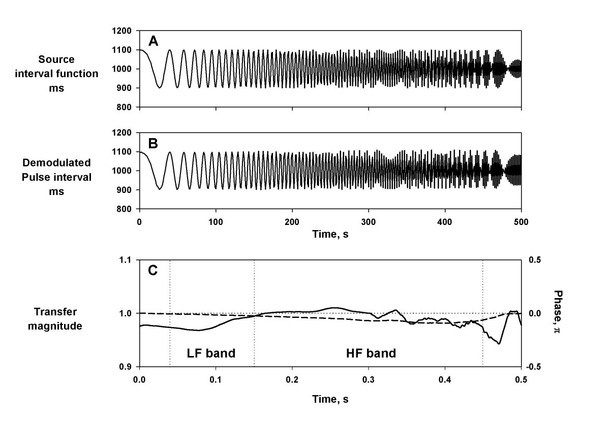 Assessment Of Pulse Rate Variability By The Method Frequency Demodulation Figure 7 Characteristics