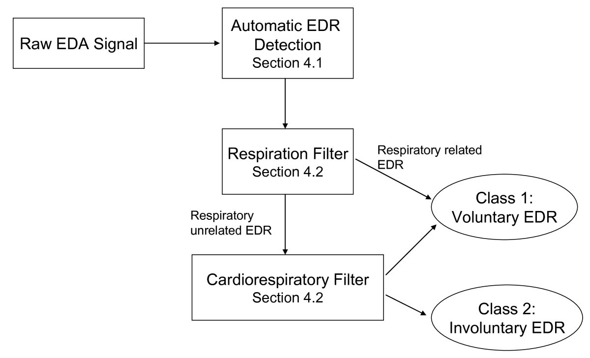 A Cardiorespiratory Classifier Of Voluntary And Involuntary Categorybandreject Filter Circuits Wikimedia Commons Proposed