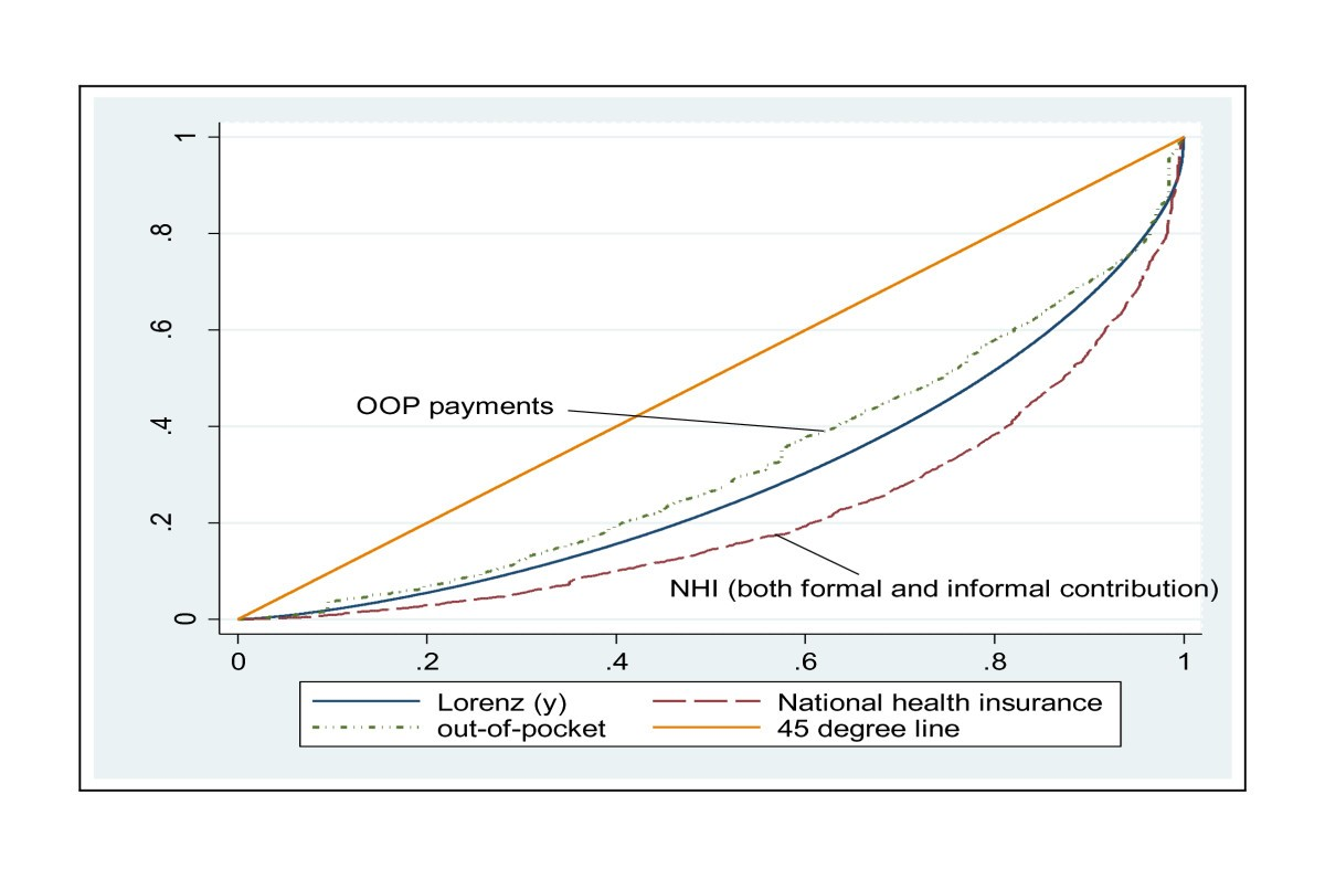 Who Pays For Health Care In Ghana International Journal 2010 Town And Country 3 8 Engine Diagram Figure 5