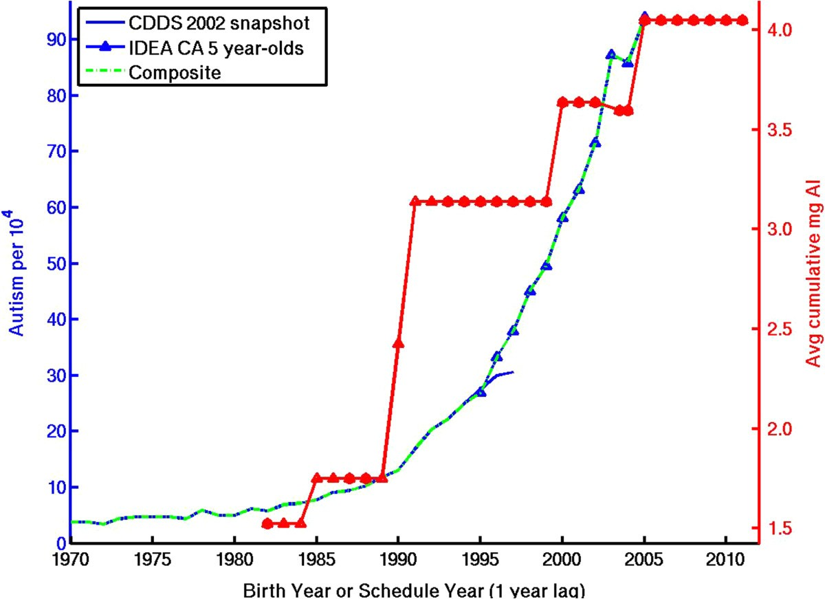 A comparison of temporal trends in united states autism prevalence figure 5 freerunsca Choice Image