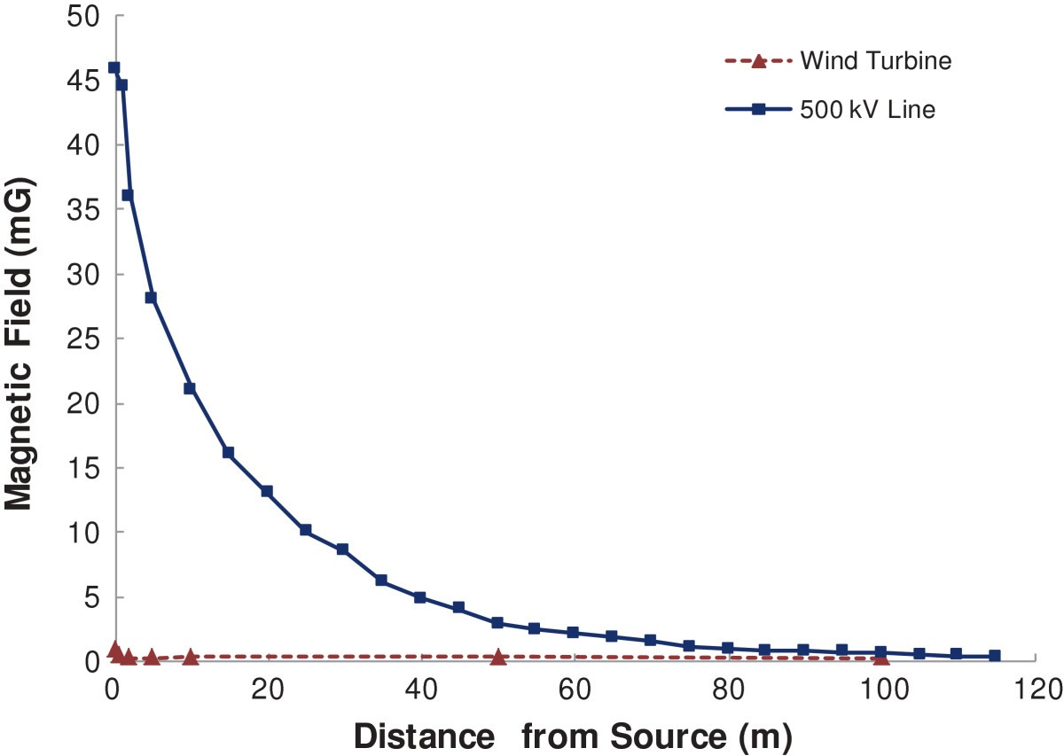 Measuring Electromagnetic Fields Emf Around Wind Turbines In Generator Wire Diagram Figure 3