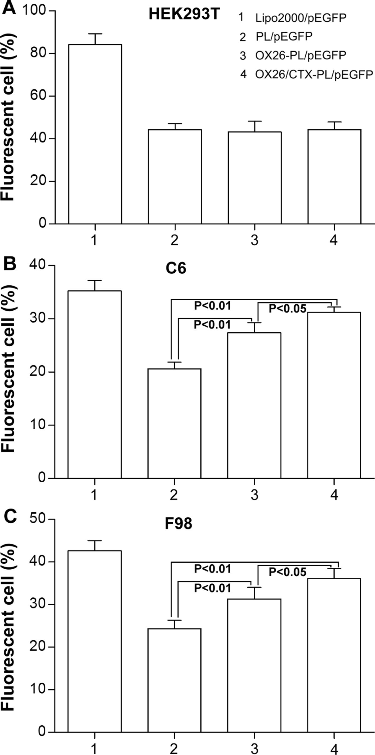 Ox26 Ctx Conjugated Pegylated Liposome As A Dual Targeting Gene Case Ih Wiring Schematic 1822 Figure 2