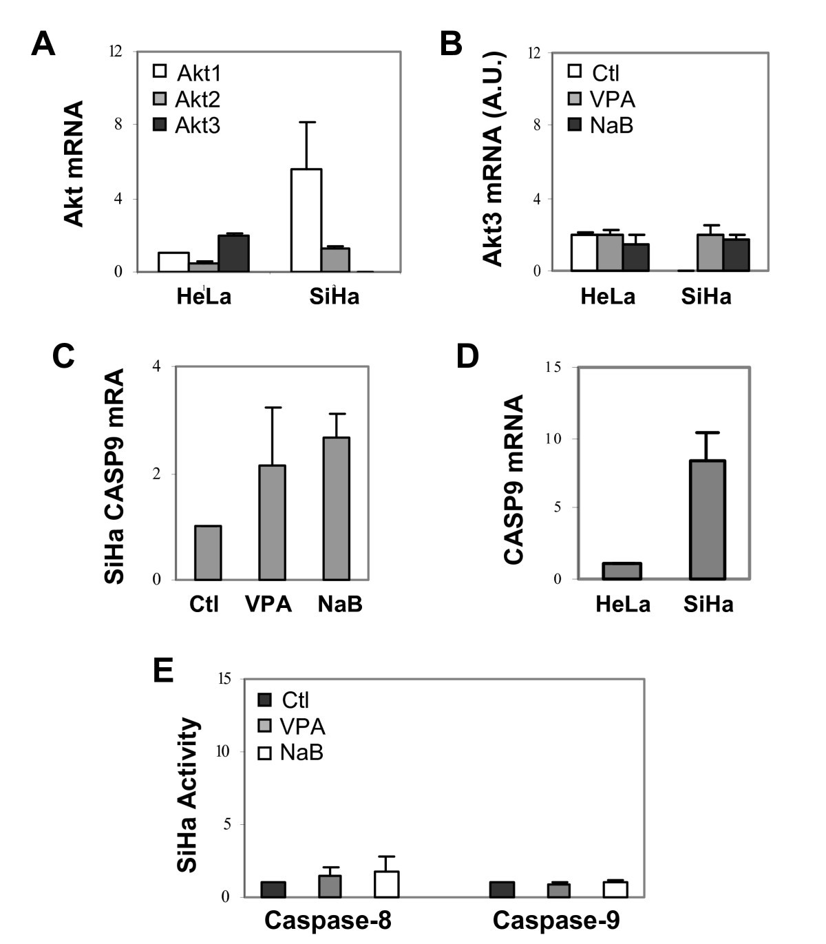 Valproic Acid And Butyrate Induce Apoptosis In Human Cancer Cells Kc 135 Engineering Schematics Figure 6