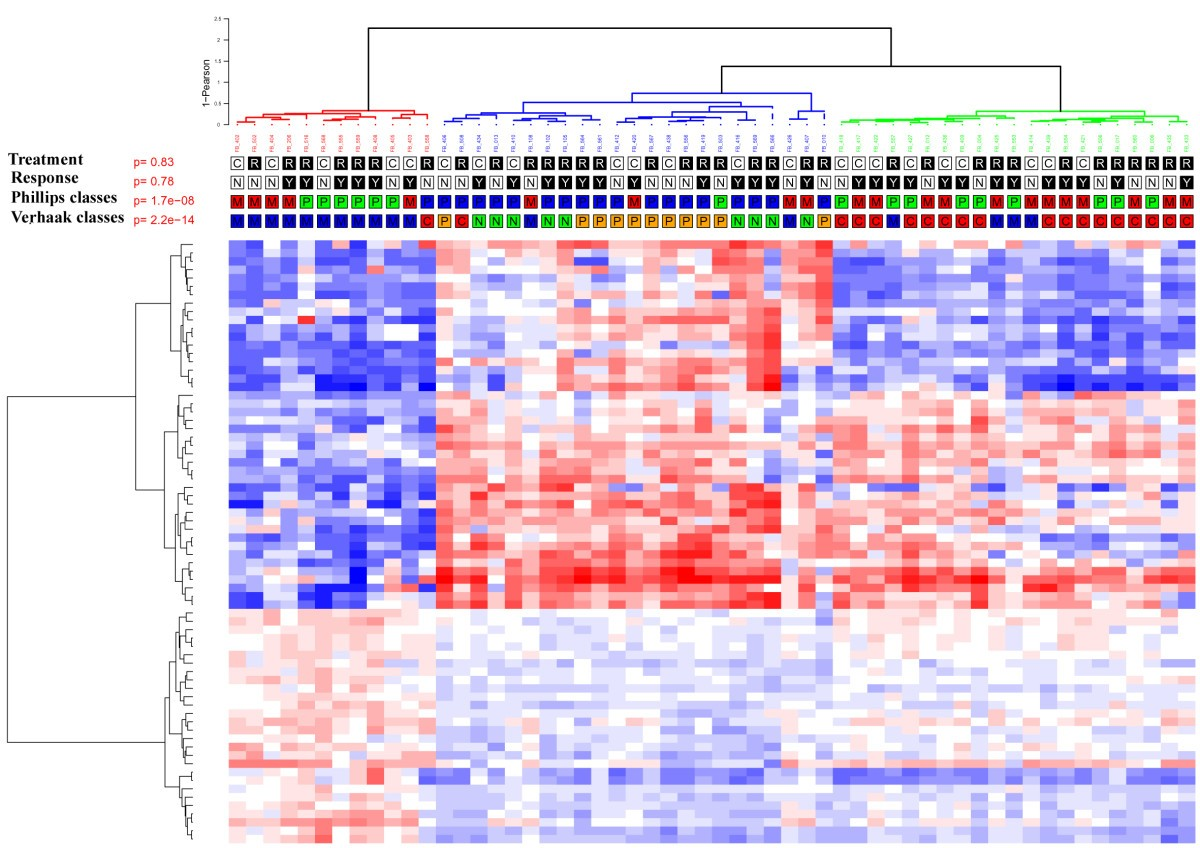 An ANOCEF genomic and transcriptomic microarray study of the ...