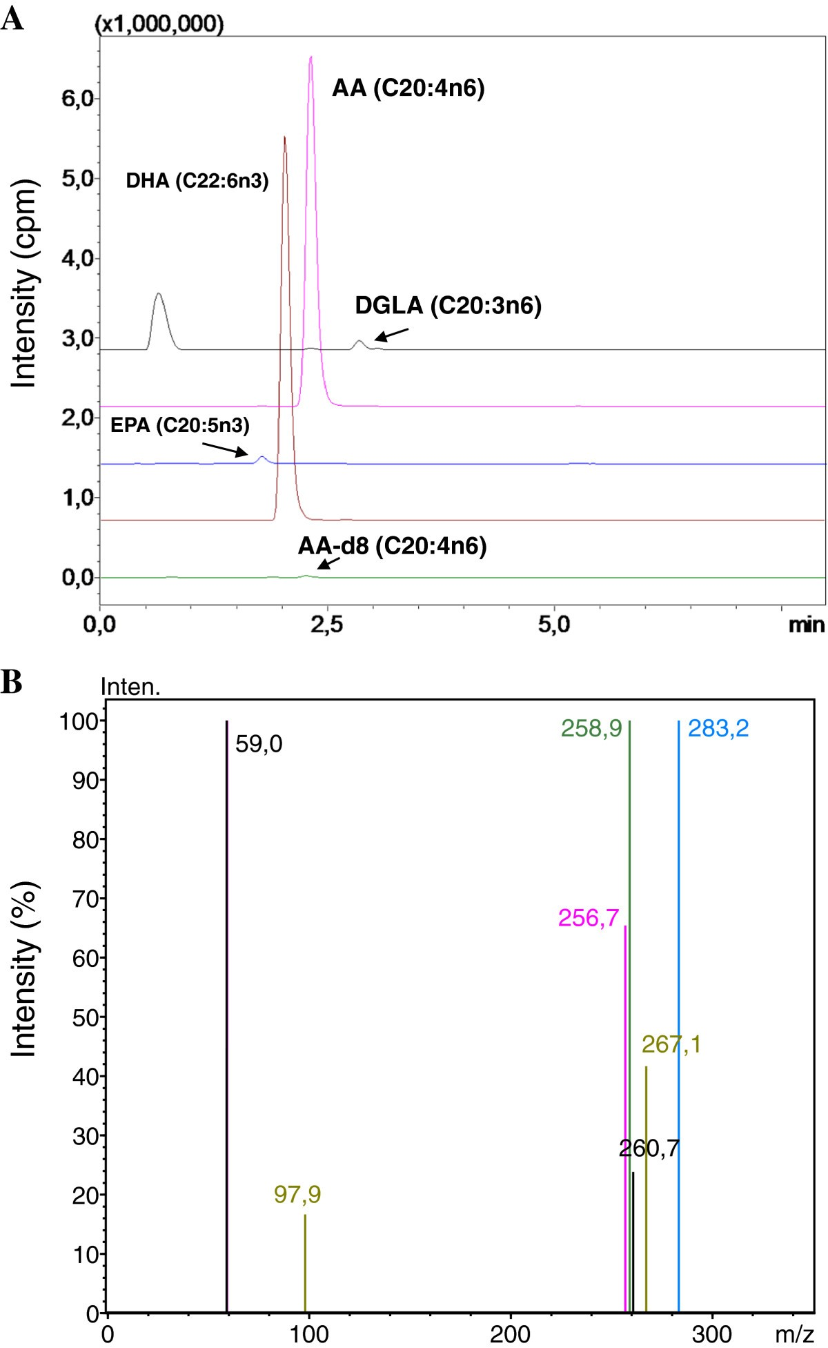 Lc Msms Analysis Of Plasma Polyunsaturated Fatty Acids In Type 2