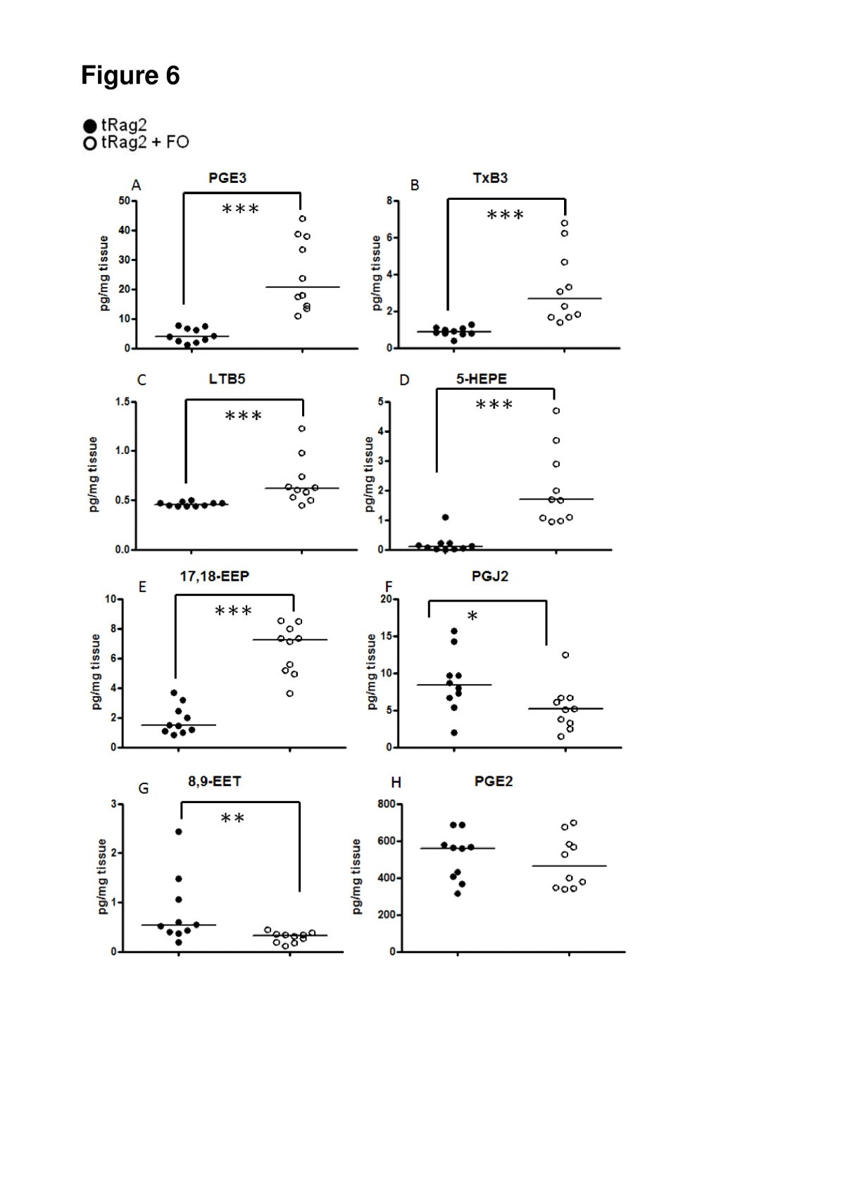 Effects Of Increase In Fish Oil Intake On Intestinal Eicosanoids And H2 Krill Inflammation A Mouse Model Colitis Lipids Health Disease Full Text