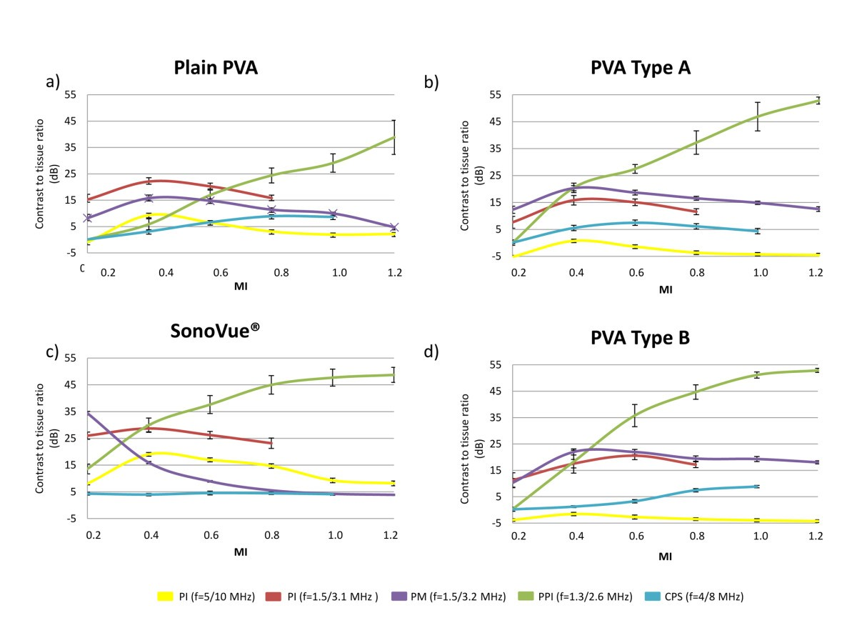 Visualization of multimodal polymer-shelled contrast agents using ultrasound contrast sequences: an experimental study in a tissue mimicking flow phantom