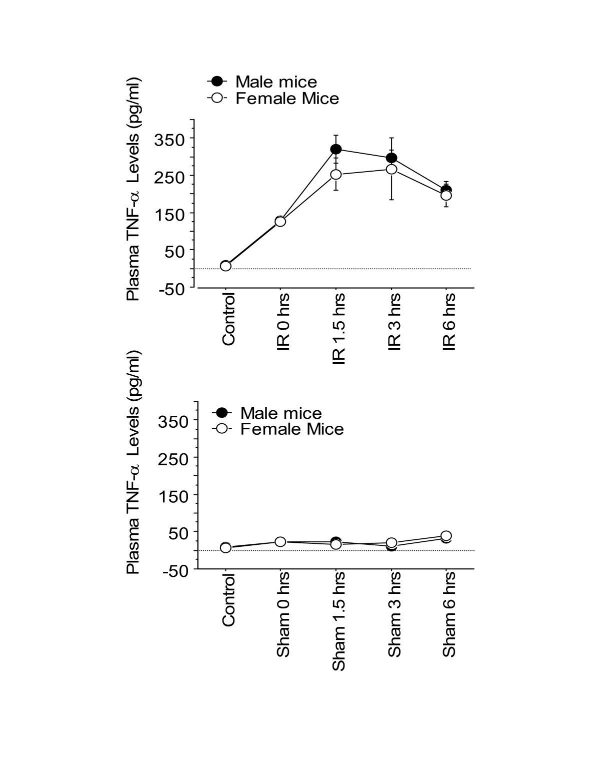Sex Differences In Inflammatory Cytokine Production In Hepatic