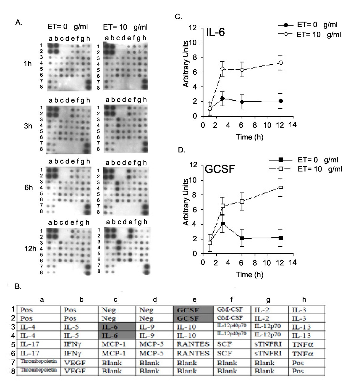 Inflammatory Responses In Epithelia Endotoxin Induced Il 6 Bleank O View Topic Brush Request Circuit Pattern Figure 9