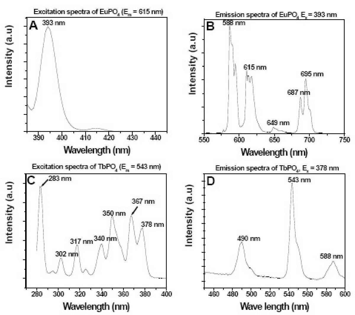 Inorganic Phosphate Nanorods Are A Novel Fluorescent Label In Cell Marshall Electronics Optical Division 480 Line High Resolution Color Figure 2