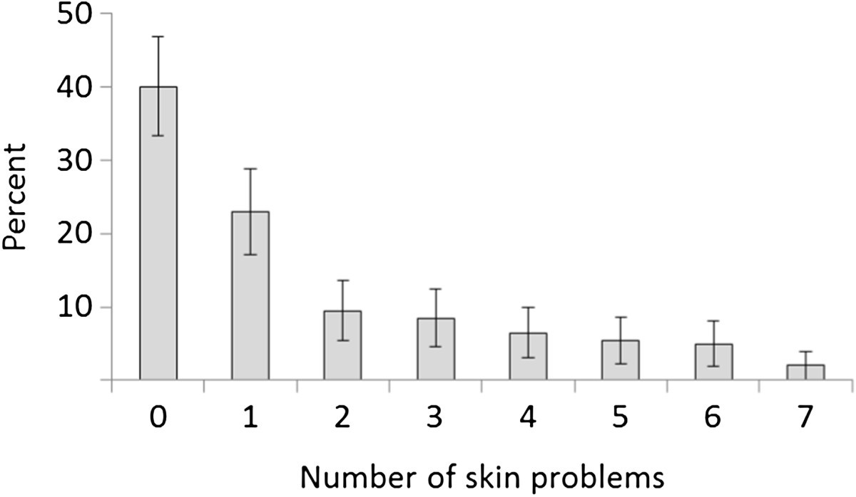 Prevalence Of Skin Problems And Leg Ulceration In A Sample Young Skun Female Medium 5 X 14 Mm Figure 1
