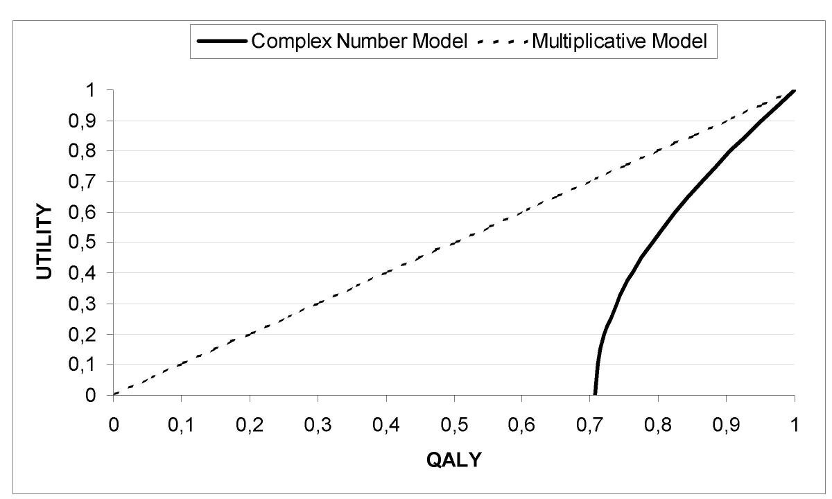 Problems and solutions in calculating quality adjusted life years figure 7 falaconquin