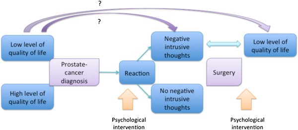 Intrusive Thoughts And Quality Of Life Among Men With Prostate