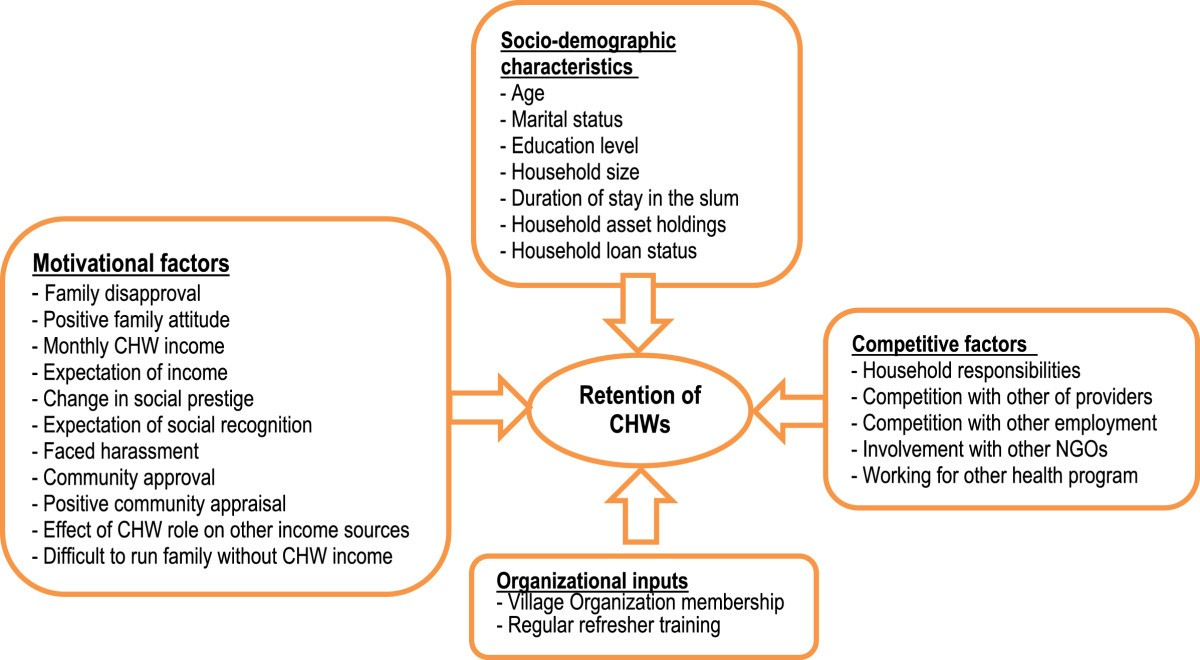 impact of demographic factors on employee Purpose : the purpose of this paper is to explore the influence demographic factors have on the way lesbians and gay men manage their sexual exemplified by the dimension sexual orientation it can be shown that the impact each dimension has for an employee's everyday workplace experiences.