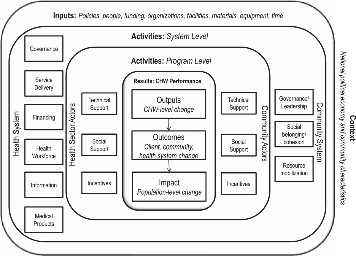 a community health worker logic model towards a theory of