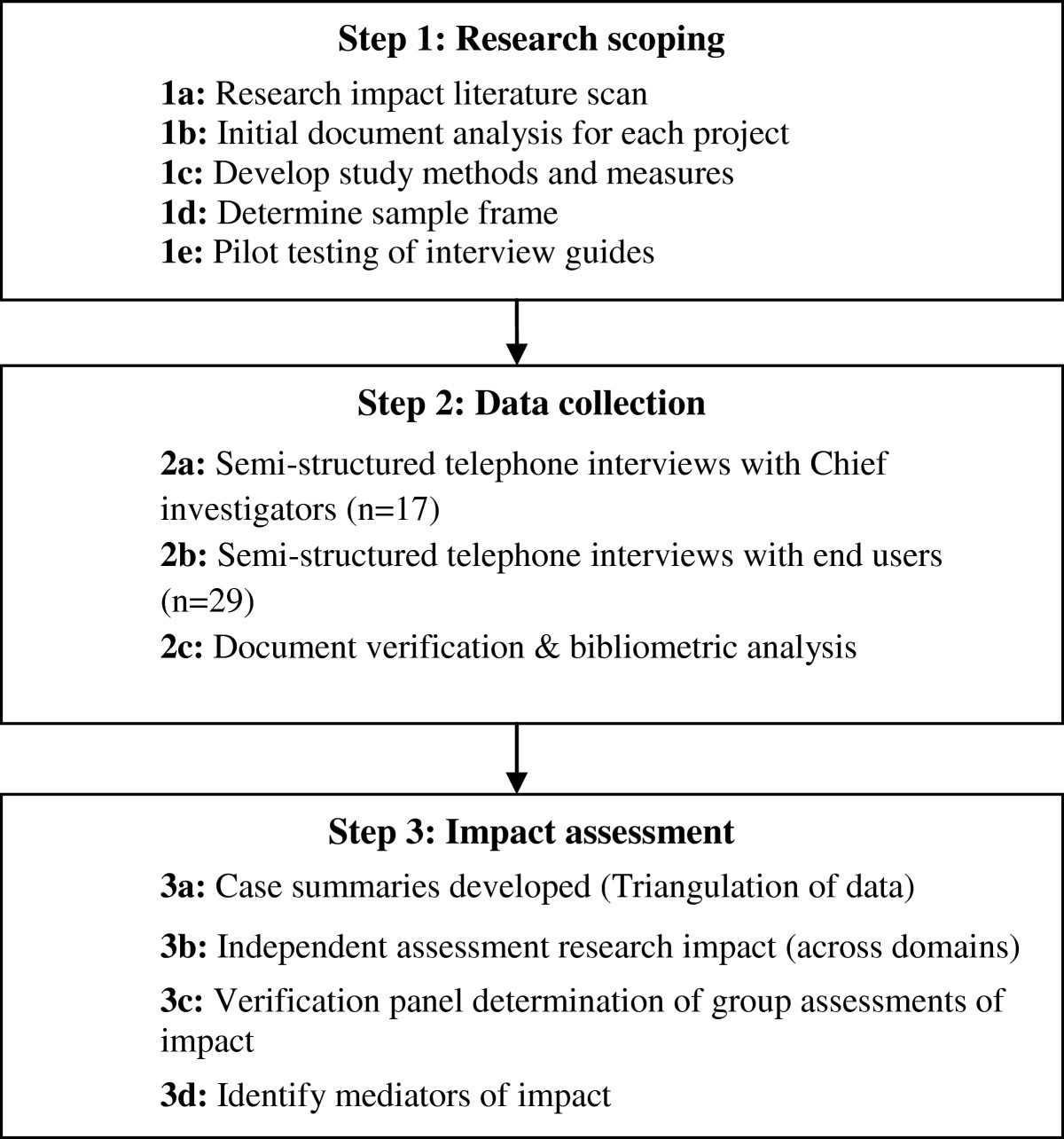 Policy And Practice Impacts Of Applied Research A Case Study