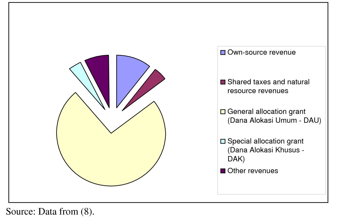 Public funding of health at the district level in indonesia after figure 3 ccuart Choice Image