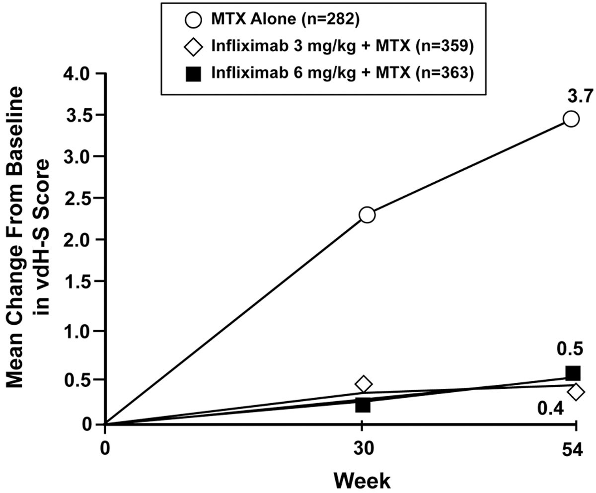 Infliximab and Methotrexate in the Treatment of Rheumatoid ...