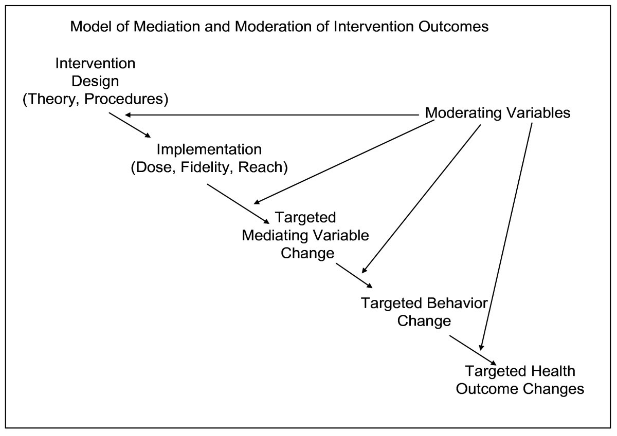 Steps In The Design Development And Formative Evaluation Of Obesity