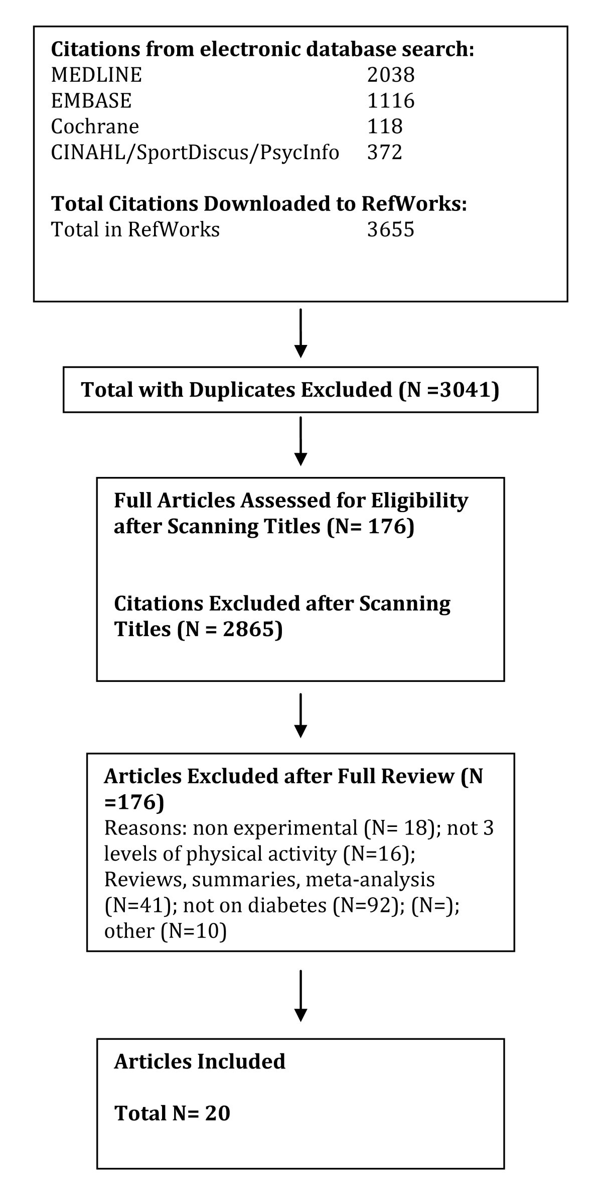 825ecc7c82cad A systematic review of the evidence for Canada s Physical Activity  Guidelines for Adults