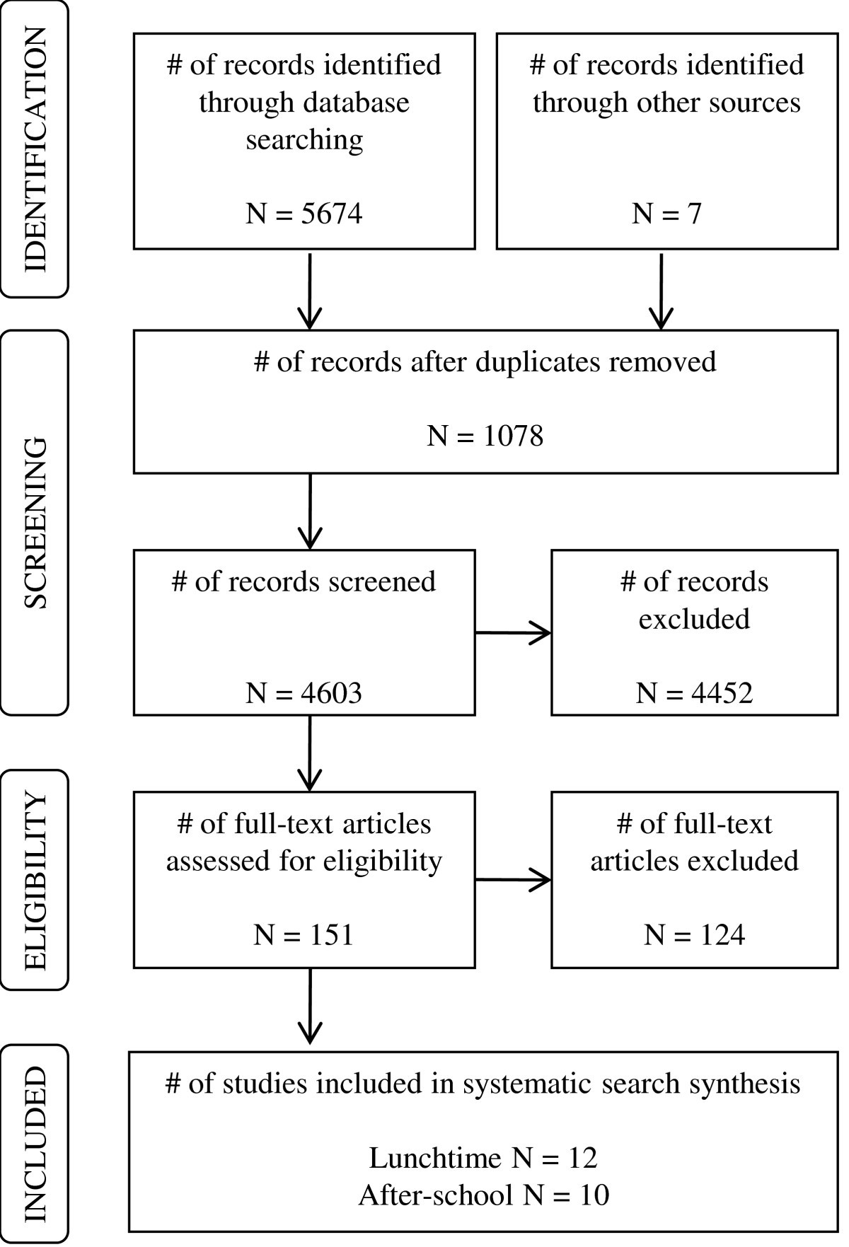 Correlates Of Childrens Time Specific Physical Activity A Review