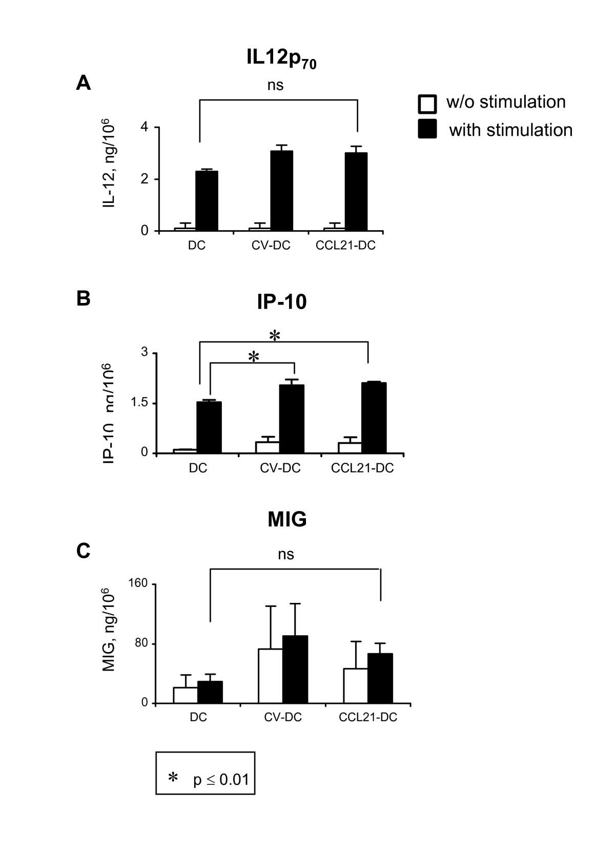 Pre Clinical Characterization Of GMP Grade CCL21 Gene Modified