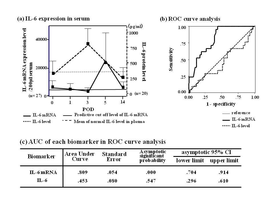 Prognostic impact of clinical course-specific mRNA