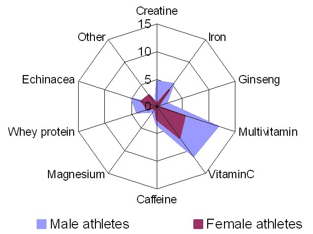an analysis of the use of creatine by athletes Study design: meta-analysis of existing literature data sources: we   creatine supplement use in an ncaa division i athletic program clin j sport  med.