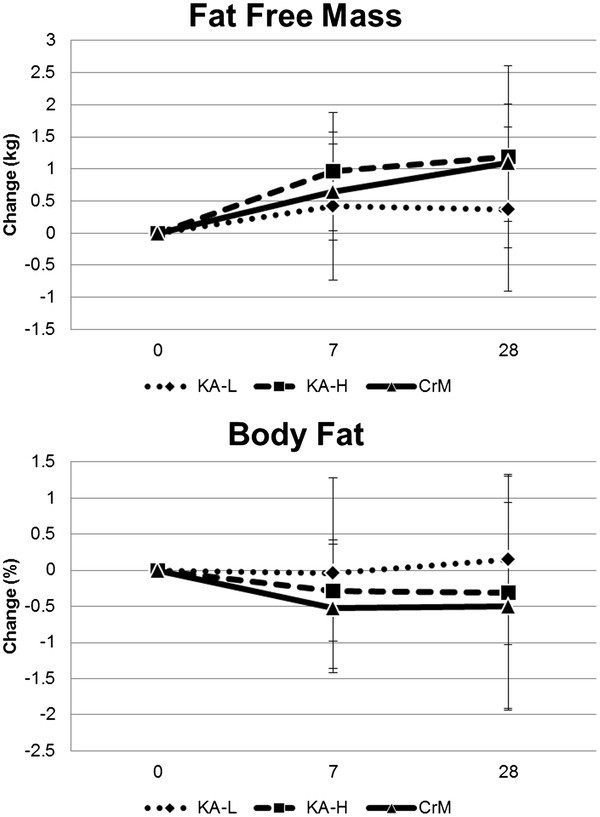 A Buffered Form Of Creatine Does Not Promote Greater Changes In